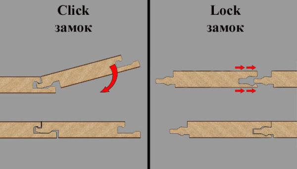 Замки планок Click и Lock.